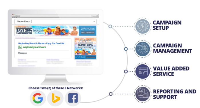 Pay-Per-Click Two Network Package | Quenzel Marketing Agency