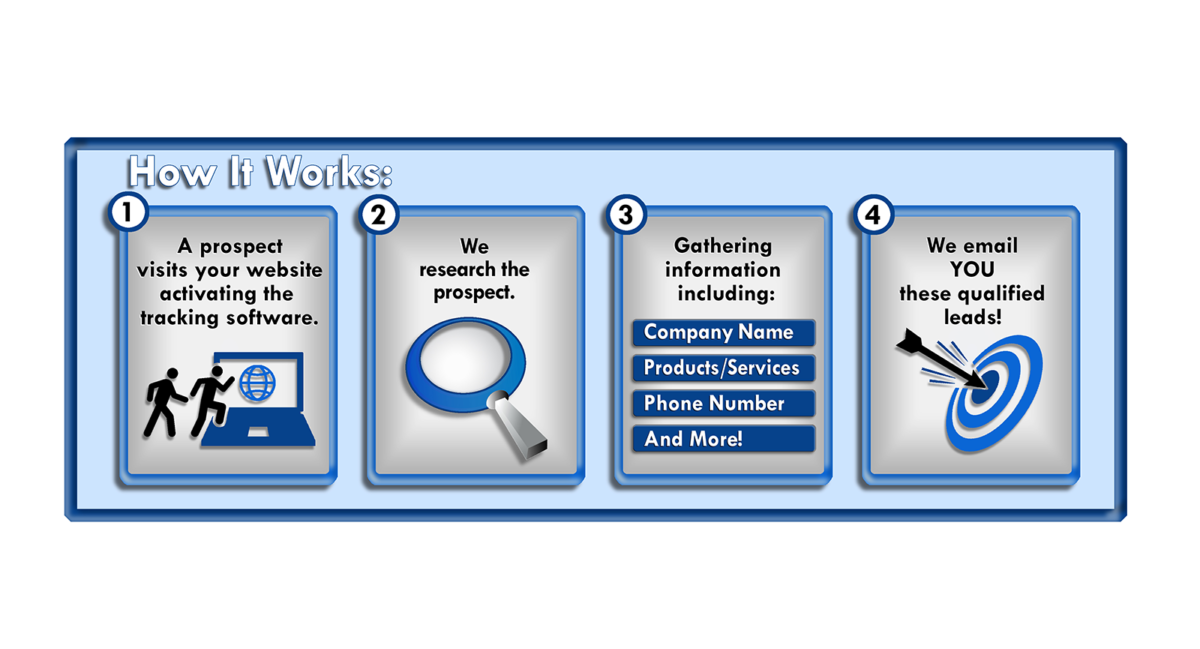 Website Visitor ID -How it Works Image