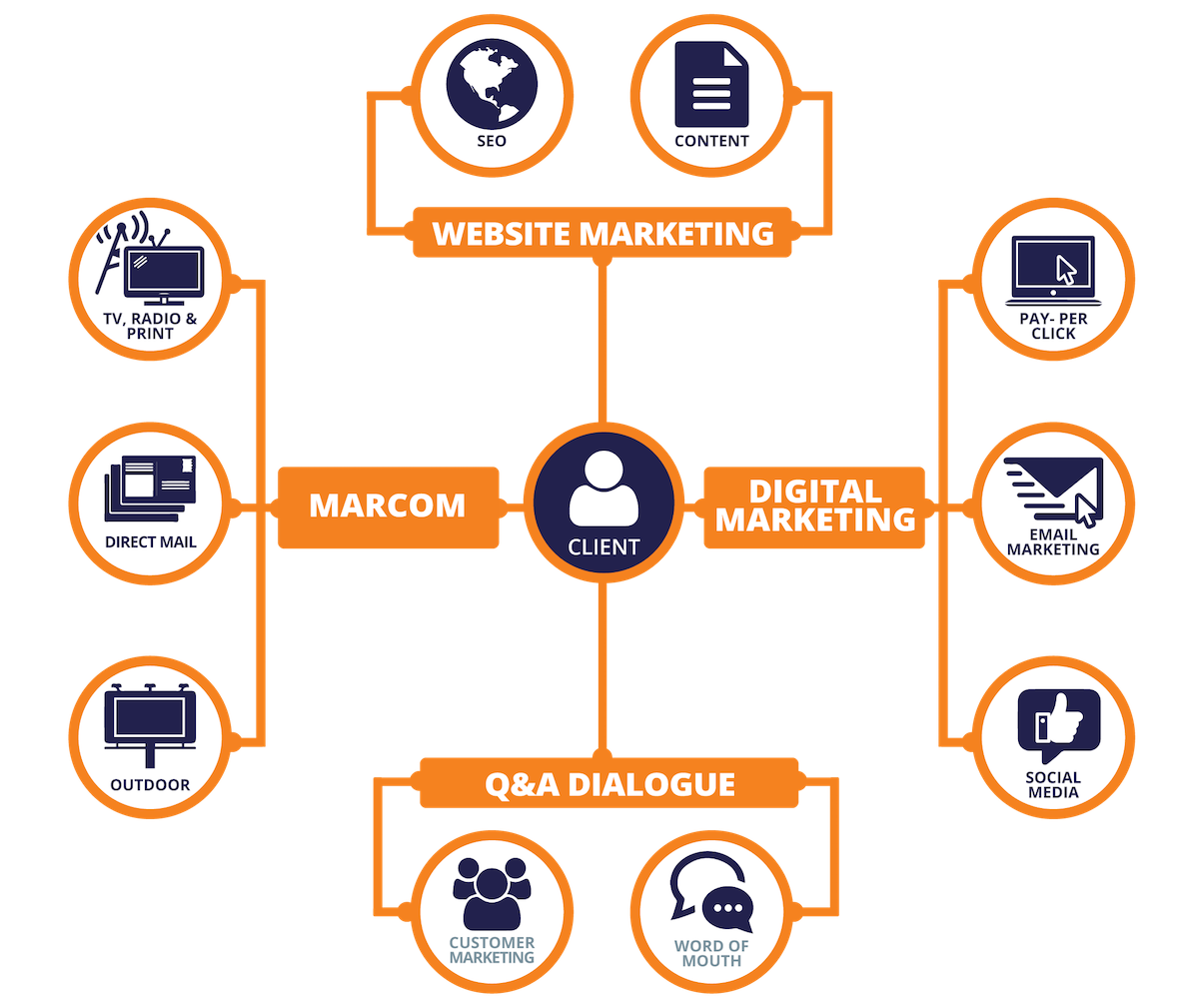 Fresh-Eyes Marketing Review Infographic | Quenzel Marketing Agency's Process Overview | Fort Myers, Florida