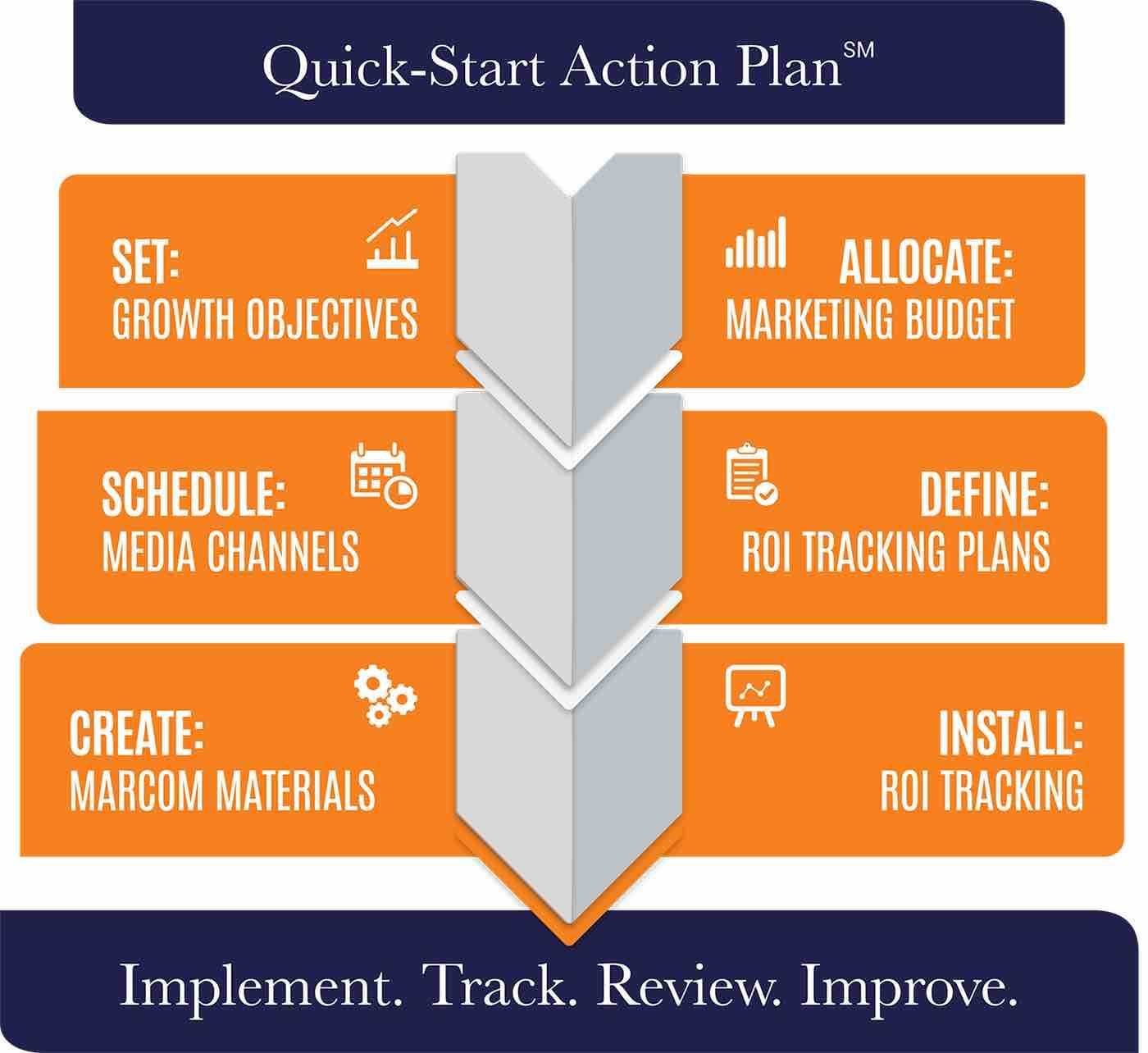 Quick-Start Marketing Action Plan