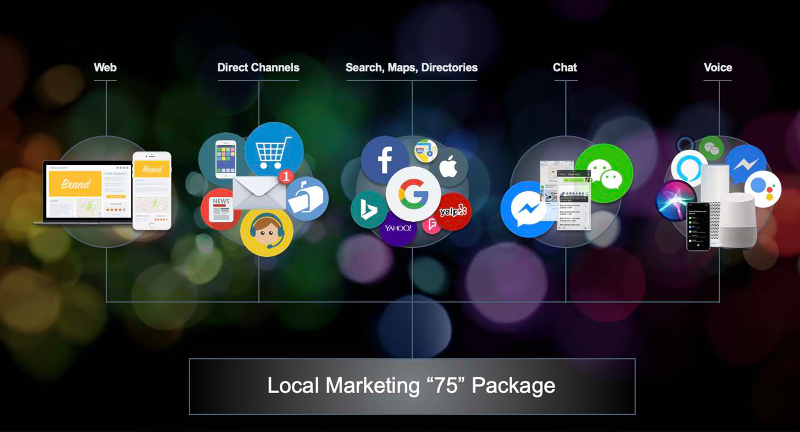 local marketing 75 package