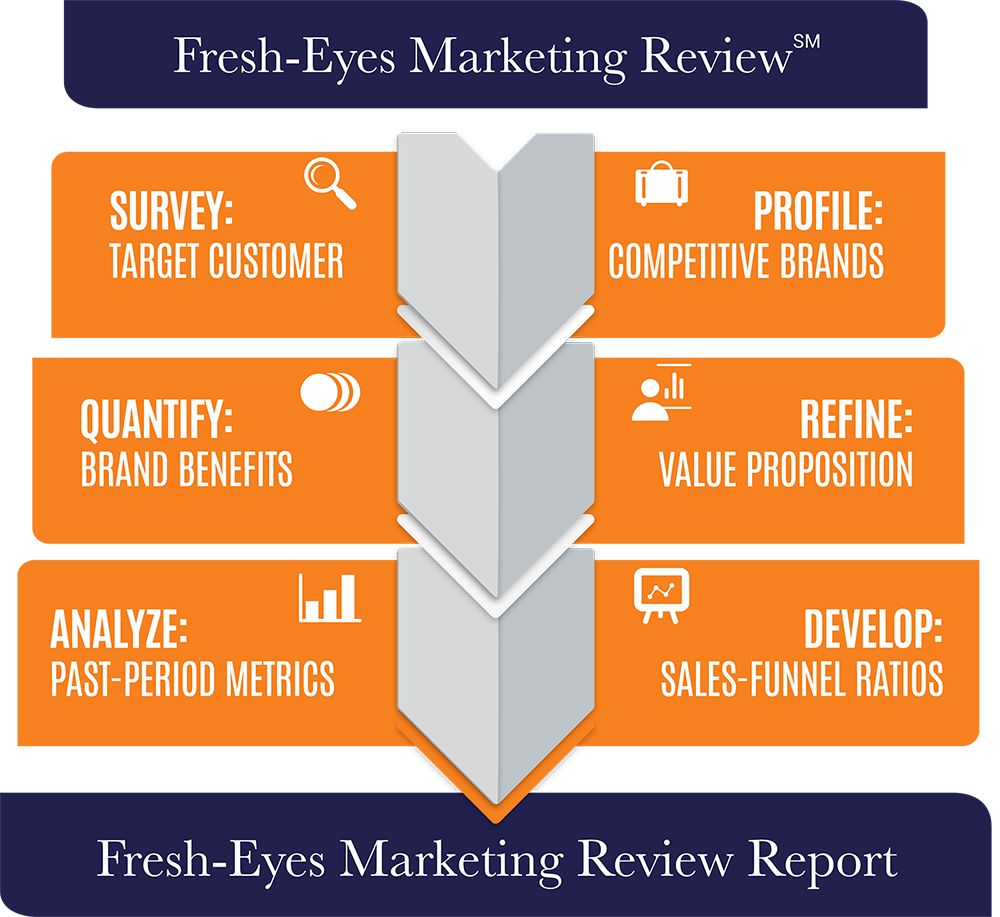 Quenzel Marketing Agency Fresh-Eyes Review